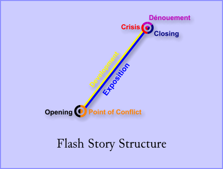 Flash Diagram