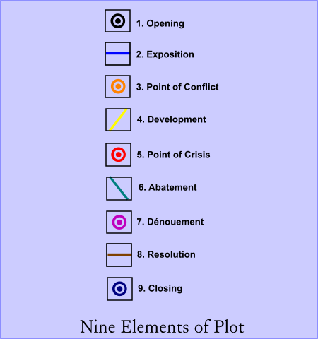 Nine Elements of Plot