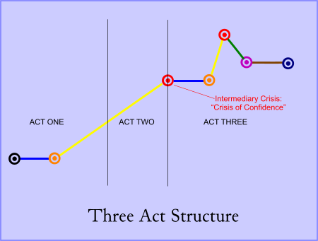 Three Act Diagram